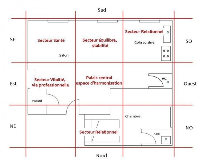 exemple de grille selon lagencement de lappartement en question et la personne qui y vit - Orientation Chambre Feng Shui